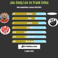 Jae-Sung Lee vs Frank Evina h2h player stats