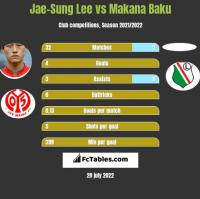 Jae-Sung Lee vs Makana Baku h2h player stats