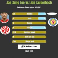 Jae-Sung Lee vs Lion Lauberbach h2h player stats