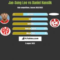 Jae-Sung Lee vs Daniel Hanslik h2h player stats