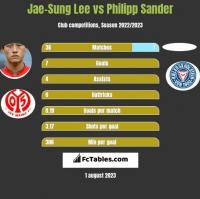 Jae-Sung Lee vs Philipp Sander h2h player stats