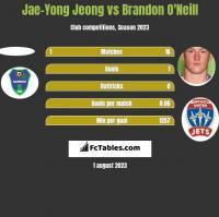 Jae-Yong Jeong vs Brandon O'Neill h2h player stats