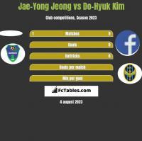 Jae-Yong Jeong vs Do-Hyuk Kim h2h player stats
