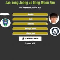 Jae-Yong Jeong vs Dong-Woon Sim h2h player stats