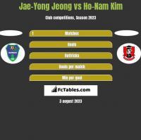 Jae-Yong Jeong vs Ho-Nam Kim h2h player stats