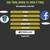 Jae-Yong Jeong vs Joon-A Yang h2h player stats