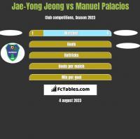 Jae-Yong Jeong vs Manuel Palacios h2h player stats