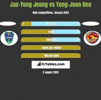 Jae-Yong Jeong vs Yong-Joon Heo h2h player stats