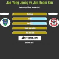 Jae-Yong Jeong vs Jun-Beom Kim h2h player stats