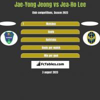 Jae-Yong Jeong vs Jea-Ho Lee h2h player stats