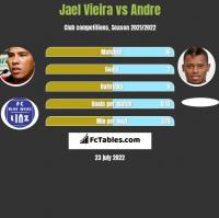 Jael Vieira vs Andre h2h player stats