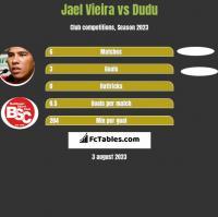 Jael Vieira vs Dudu h2h player stats