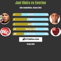 Jael Vieira vs Everton h2h player stats