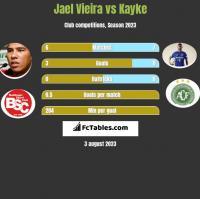 Jael Vieira vs Kayke h2h player stats