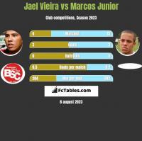 Jael Vieira vs Marcos Junior h2h player stats