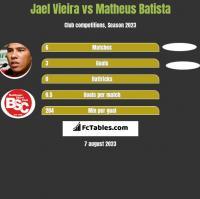 Jael Vieira vs Matheus Batista h2h player stats