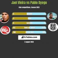 Jael Vieira vs Pablo Dyego h2h player stats