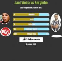 Jael Vieira vs Serginho h2h player stats