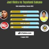 Jael Vieira vs Toyofumi Sakano h2h player stats
