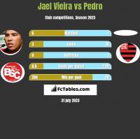 Jael Vieira vs Pedro h2h player stats