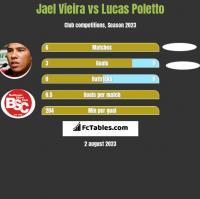 Jael Vieira vs Lucas Poletto h2h player stats