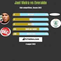 Jael Vieira vs Everaldo h2h player stats