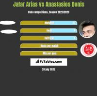 Jafar Arias vs Anastasios Donis h2h player stats