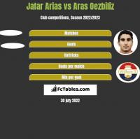 Jafar Arias vs Aras Oezbiliz h2h player stats