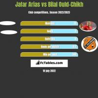 Jafar Arias vs Bilal Ould-Chikh h2h player stats
