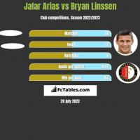 Jafar Arias vs Bryan Linssen h2h player stats