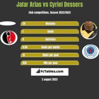 Jafar Arias vs Cyriel Dessers h2h player stats