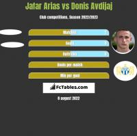 Jafar Arias vs Donis Avdijaj h2h player stats