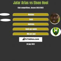 Jafar Arias vs Elson Hooi h2h player stats
