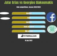 Jafar Arias vs Georgios Giakoumakis h2h player stats