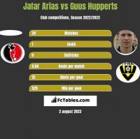 Jafar Arias vs Guus Hupperts h2h player stats