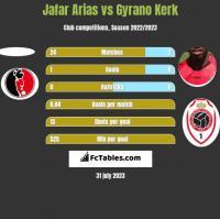 Jafar Arias vs Gyrano Kerk h2h player stats