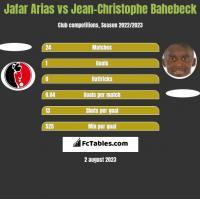 Jafar Arias vs Jean-Christophe Bahebeck h2h player stats