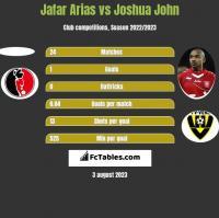 Jafar Arias vs Joshua John h2h player stats