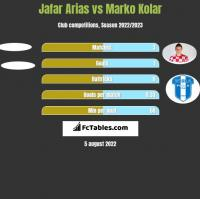 Jafar Arias vs Marko Kolar h2h player stats