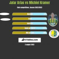 Jafar Arias vs Michiel Kramer h2h player stats