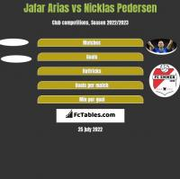 Jafar Arias vs Nicklas Pedersen h2h player stats