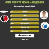 Jafar Arias vs Nicolai Joergensen h2h player stats
