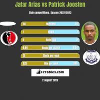 Jafar Arias vs Patrick Joosten h2h player stats