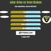 Jafar Arias vs Sven Braken h2h player stats