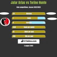 Jafar Arias vs Torino Hunte h2h player stats