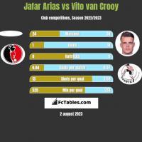 Jafar Arias vs Vito van Crooy h2h player stats
