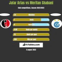 Jafar Arias vs Meritan Shabani h2h player stats