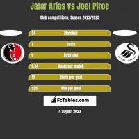 Jafar Arias vs Joel Piroe h2h player stats