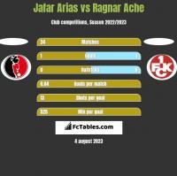Jafar Arias vs Ragnar Ache h2h player stats