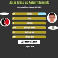Jafar Arias vs Robert Bozenik h2h player stats